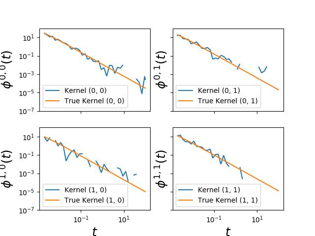 Fit Hawkes power law kernels — tick 0 5 0 documentation